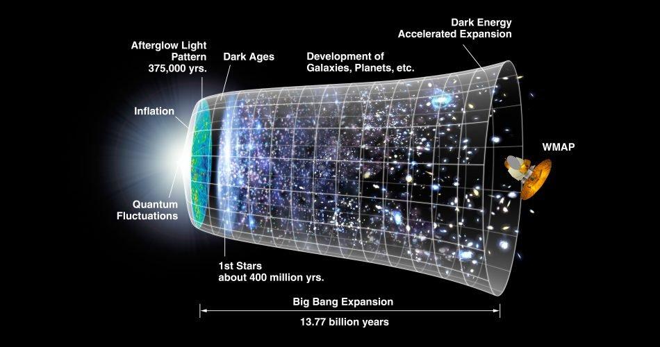 Una rappresentazione dell'evoluzione dell'universo in 13,77 miliardi di anni