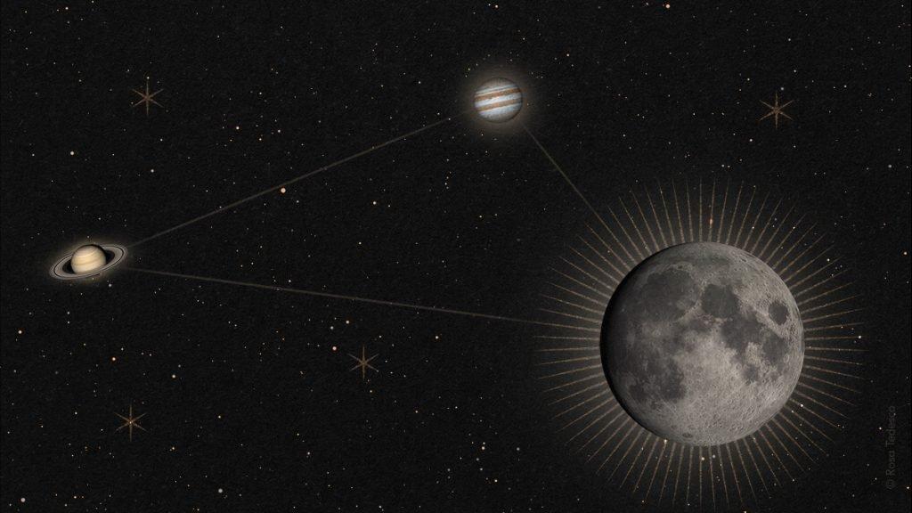 Luna, Giove, Saturno