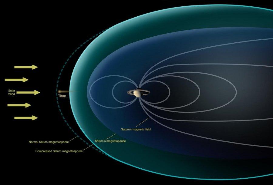 Magnetosfera di Saturno