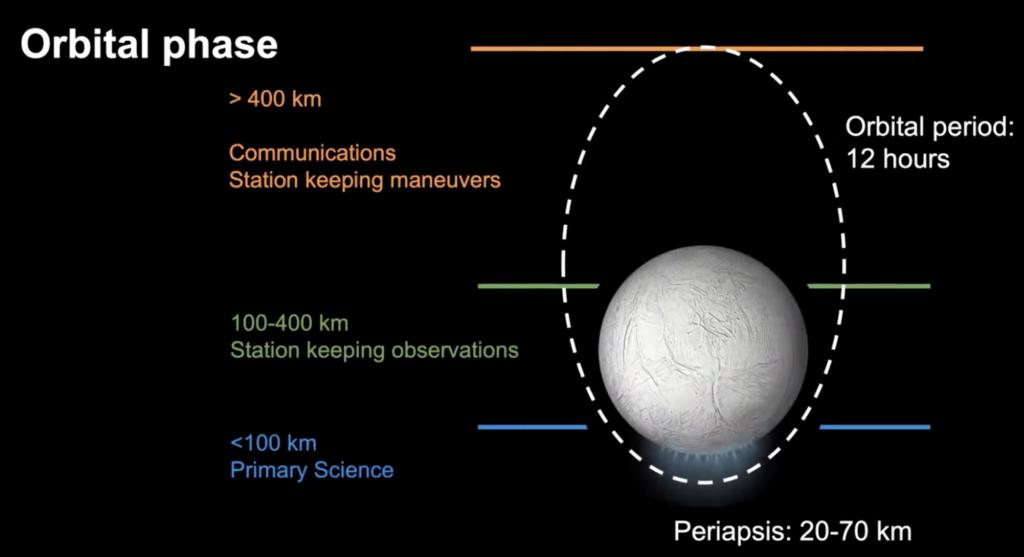 Schema orbitale Encelado