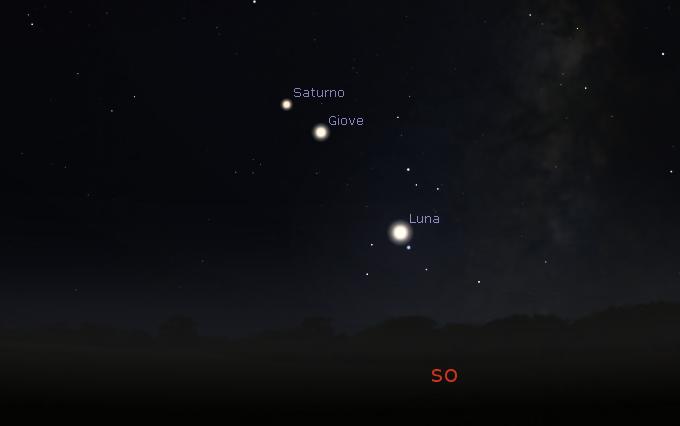 Luna, Giove e Saturno
