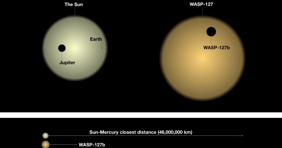 WASP-127b, rispetto ai pianeti del nostro Sistema Solare